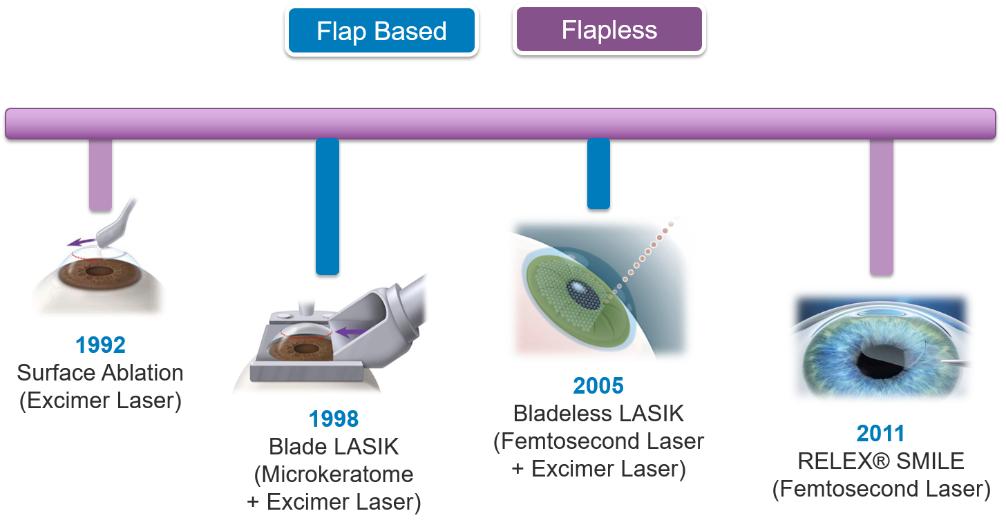 Evolution of Lasik