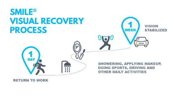 SMILE Visual Recovery Process