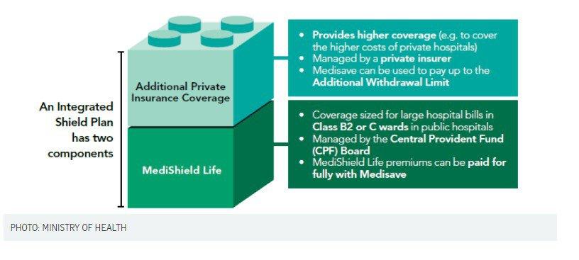 MediShield Life Plan